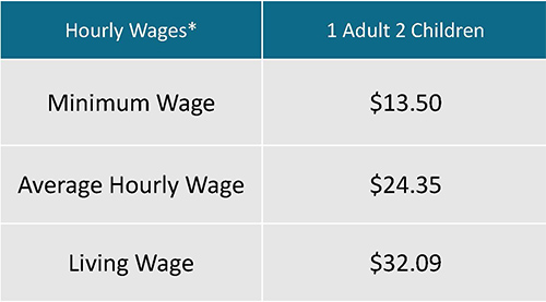 updated wages